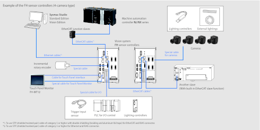 EtherCAT connections for FH series